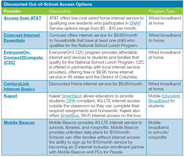 out of school digital access chart