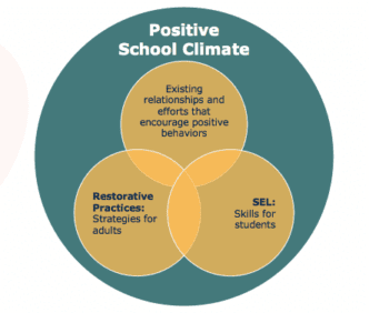 SEL and Restorative Practices edWebinar image