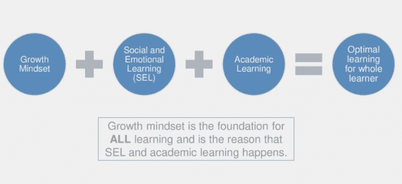 SEL and Academic Learning Catalyst: Growth Mindset edWebinar image